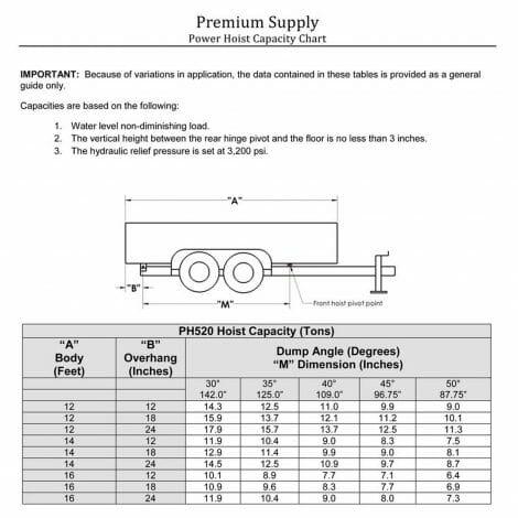 10 Ton (20,000 lb) Dump Trailer Hydraulic Power Hoist Capacity Chart - Model PH520, Premium Supply