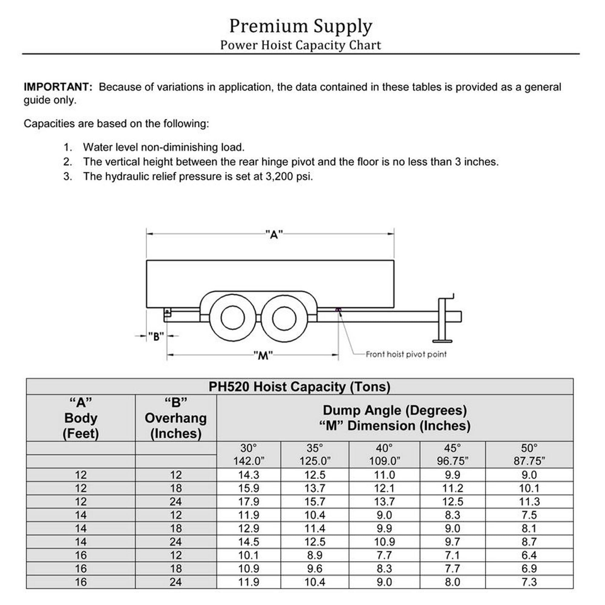 10 ton 20 000 lb dump trailer hydraulic scissor hoist kit 10 ton 20 000 lb dump trailer hydraulic power hoist capacity chart model ph520