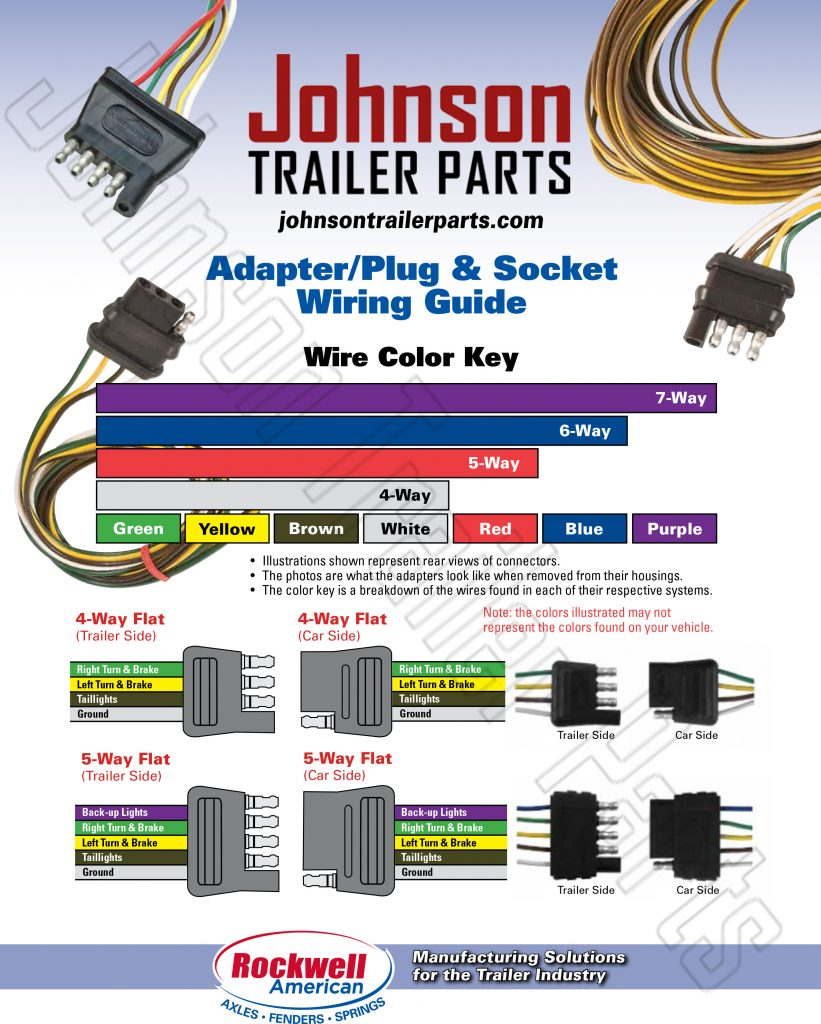 Wiring Guide for Trailer Plugs, Adapters & Sockets - Johnson Trailer ...